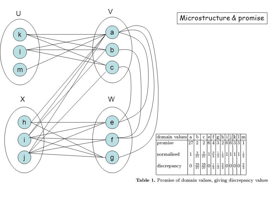 e f g a b c k l m h i j U V WX Microstructure & promise