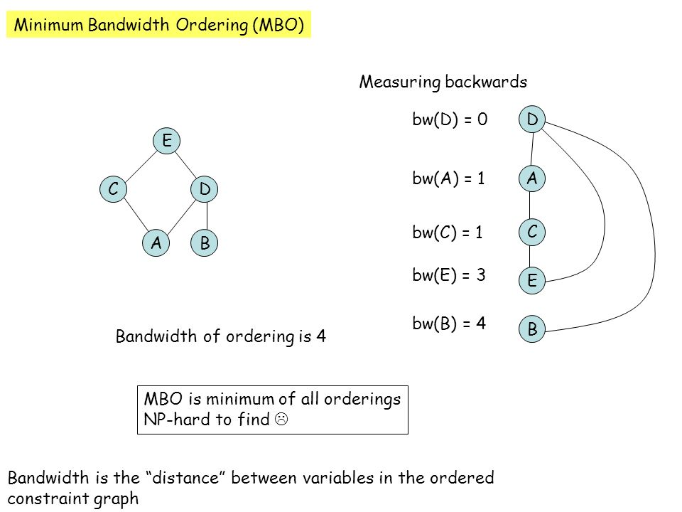 Minimum Bandwidth Ordering (MBO) Bandwidth is the distance between variables in the ordered constraint graph C E D BA B D A C E Bandwidth of ordering