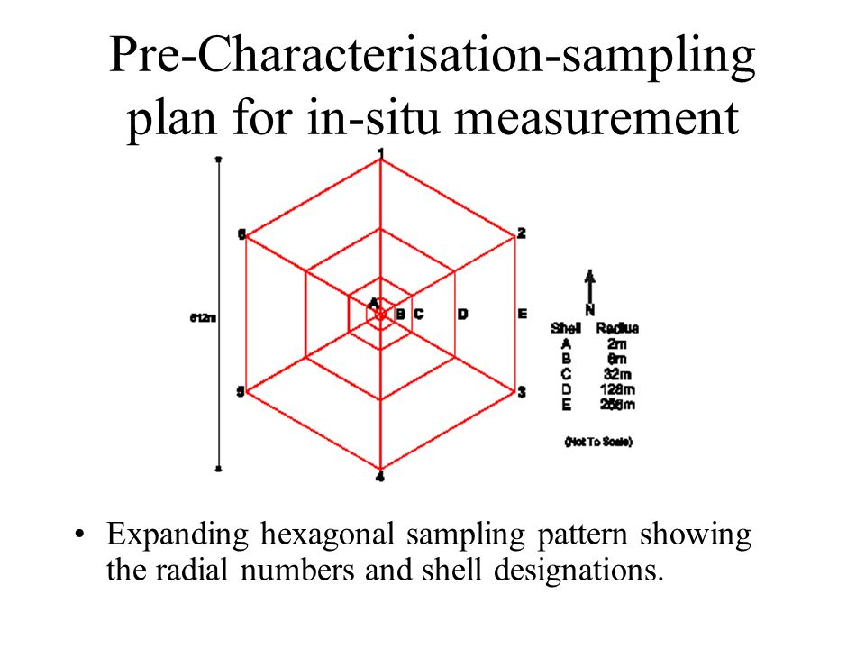 Pre-Characterisation-sampling plan for in-situ measurement Expanding hexagonal sampling pattern showing the radial numbers and shell designations.