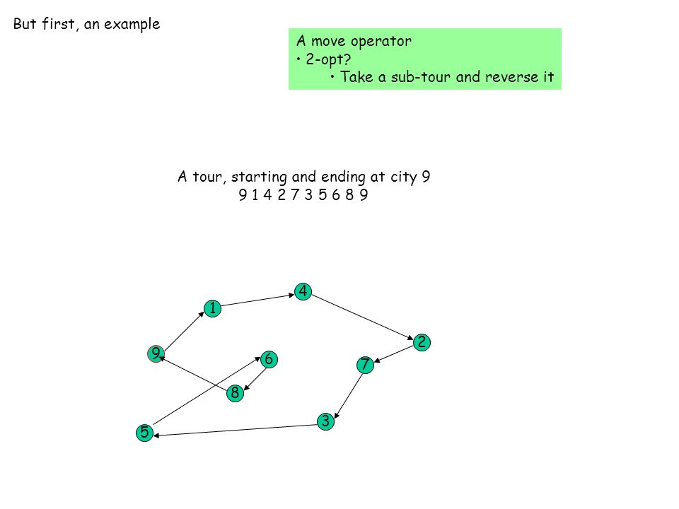 But first, an example A move operator 2-opt.