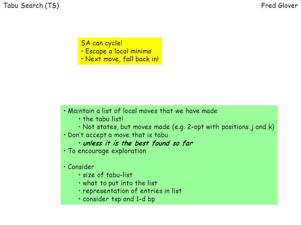 Tabu Search (TS)Fred Glover SA can cycle. Escape a local minima Next move, fall back in.