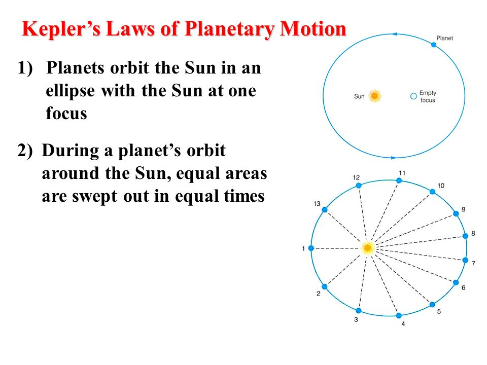 Keplers Laws of Planetary Motion 1) Planets orbit the Sun in an ellipse with the Sun at one focus