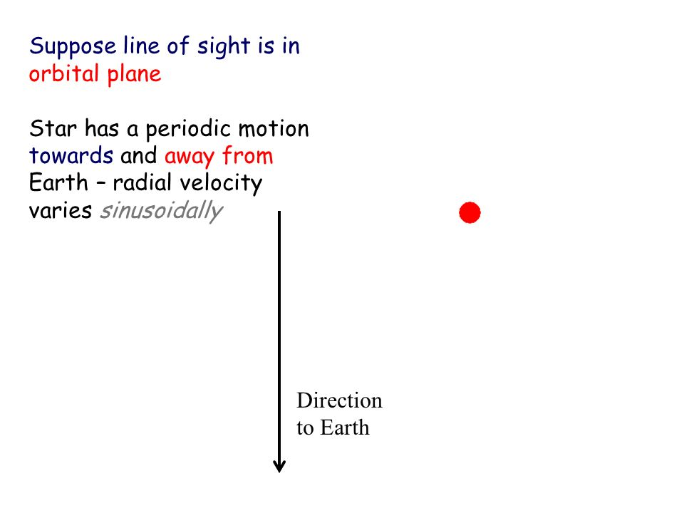 Suppose line of sight is in orbital plane Direction to Earth