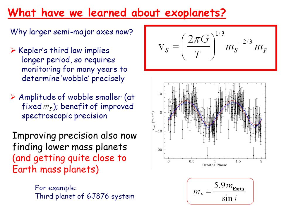 What have we learned about exoplanets? Why larger semi-major axes now? Keplers third law implies longer period, so requires monitoring for many years