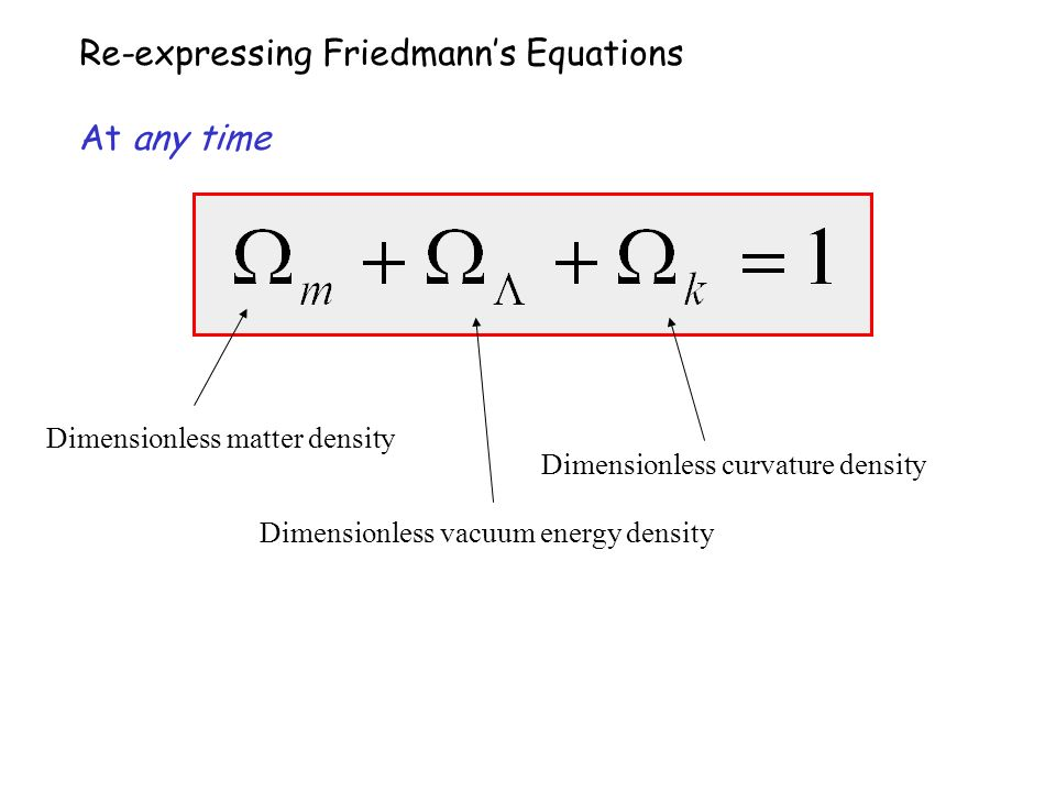 Re-expressing Friedmanns Equations At any time Dimensionless matter density Dimensionless vacuum energy density Dimensionless curvature density
