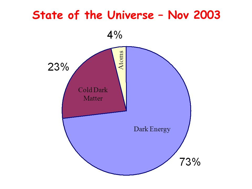 Dark Energy Cold Dark Matter Atoms State of the Universe – Nov 2003