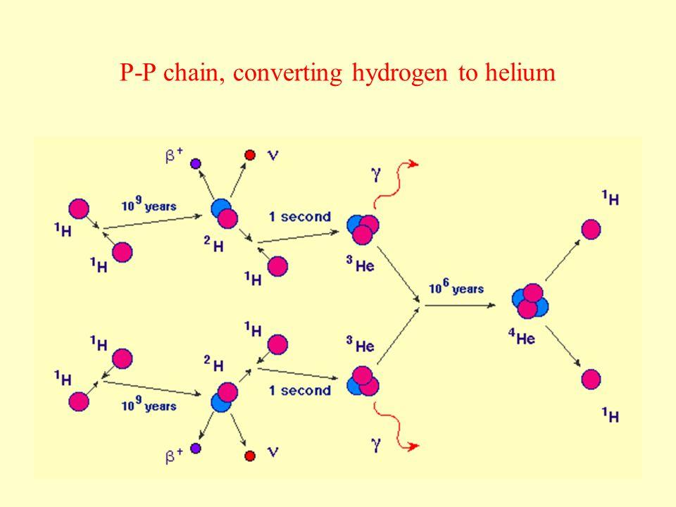 P-P chain, converting hydrogen to helium