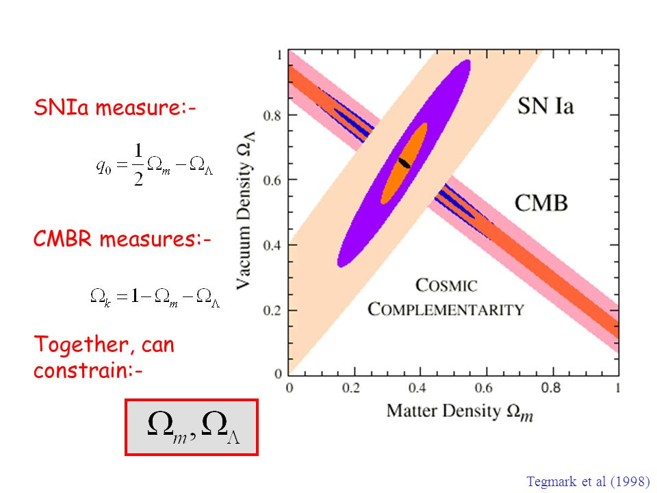 Tegmark et al (1998) SNIa measure:- CMBR measures:- Together, can constrain:-