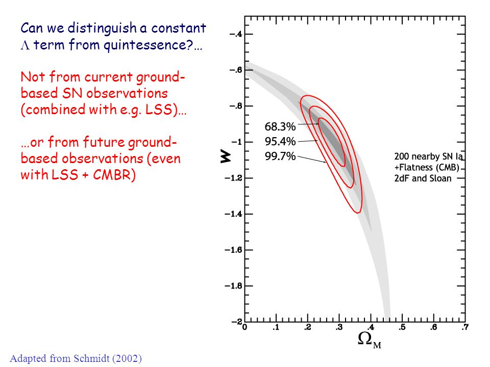 Can we distinguish a constant term from quintessence?… Not from current ground- based SN observations (combined with e.g. LSS)… …or from future ground