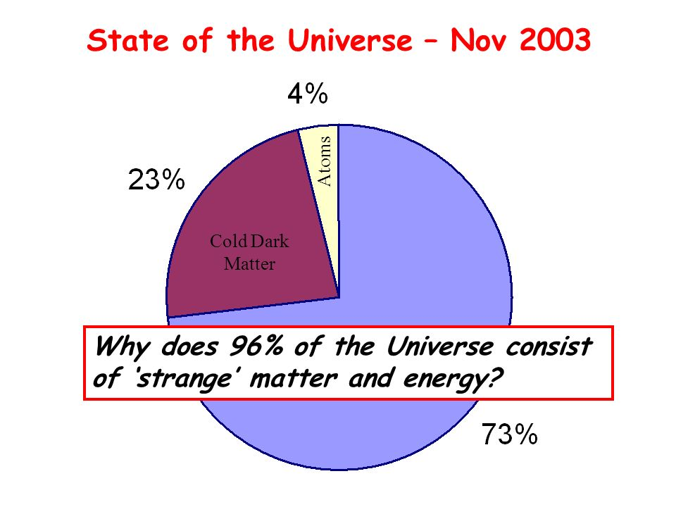 Dark Energy Cold Dark Matter Atoms State of the Universe – Nov 2003 Why does 96% of the Universe consist of strange matter and energy?