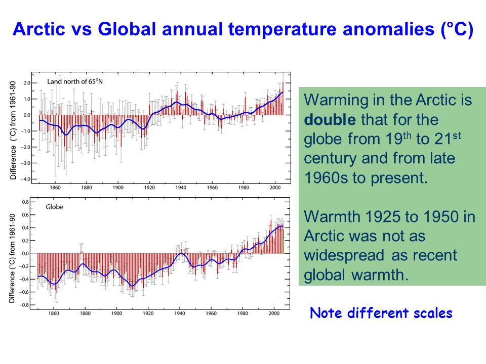 Warming in the Arctic is double that for the globe from 19 th to 21 st century and from late 1960s to present. Warmth 1925 to 1950 in Arctic was not a
