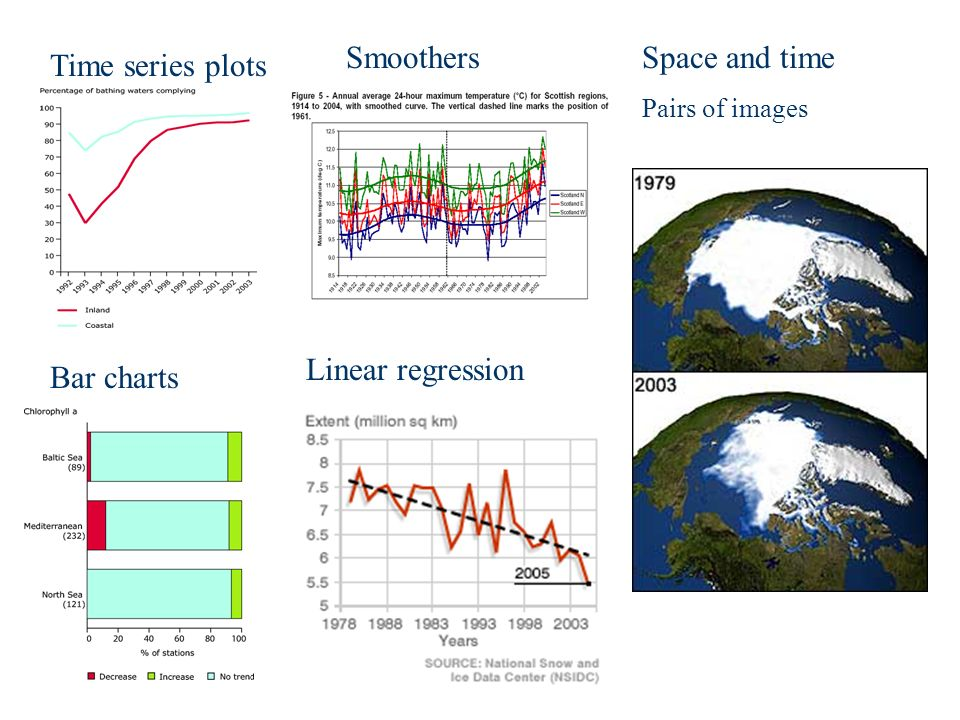 Time series plots Bar charts Smoothers Linear regression Space and time Pairs of images