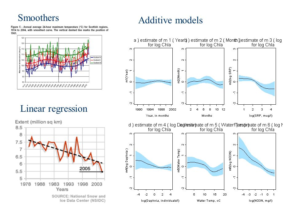 Smoothers Linear regression Additive models