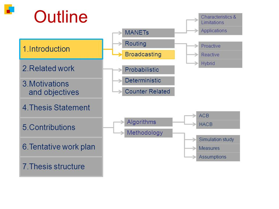 Outline 2.Related work 3.Motivations and objectives 4.Thesis Statement 6.Tentative work plan 7.Thesis structure MANETs Routing Broadcasting Characteristics & Limitations Applications 1.Introduction Proactive Reactive Hybrid Probabilistic Algorithms Methodology Deterministic 5.Contributions Counter Related Simulation study Measures Assumptions ACB HACB