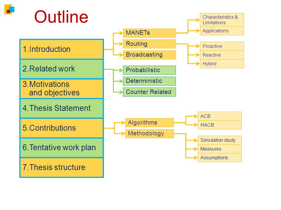 Outline 3.Motivations and objectives 4.Thesis Statement 6.Tentative work plan 7.Thesis structure MANETs Routing Broadcasting Characteristics & Limitations Applications 1.Introduction Proactive Reactive Hybrid Probabilistic Algorithms Methodology Deterministic 5.Contributions Counter Related Simulation study Measures Assumptions ACB HACB 2.Related work