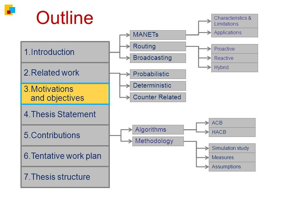 Outline 2.Related work 4.Thesis Statement 6.Tentative work plan 7.Thesis structure MANETs Routing Broadcasting Characteristics & Limitations Applications 1.Introduction Proactive Reactive Hybrid Probabilistic Algorithms Methodology Deterministic 5.Contributions Counter Related Simulation study Measures Assumptions ACB HACB 3.Motivations and objectives