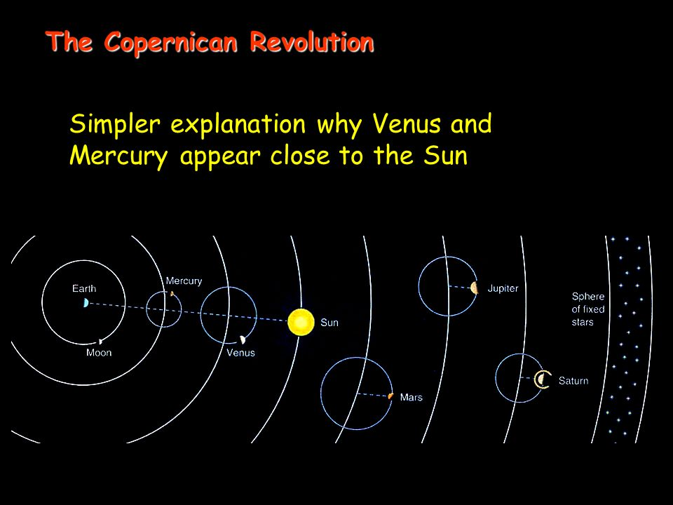 Simpler explanation why Venus and Mercury appear close to the Sun