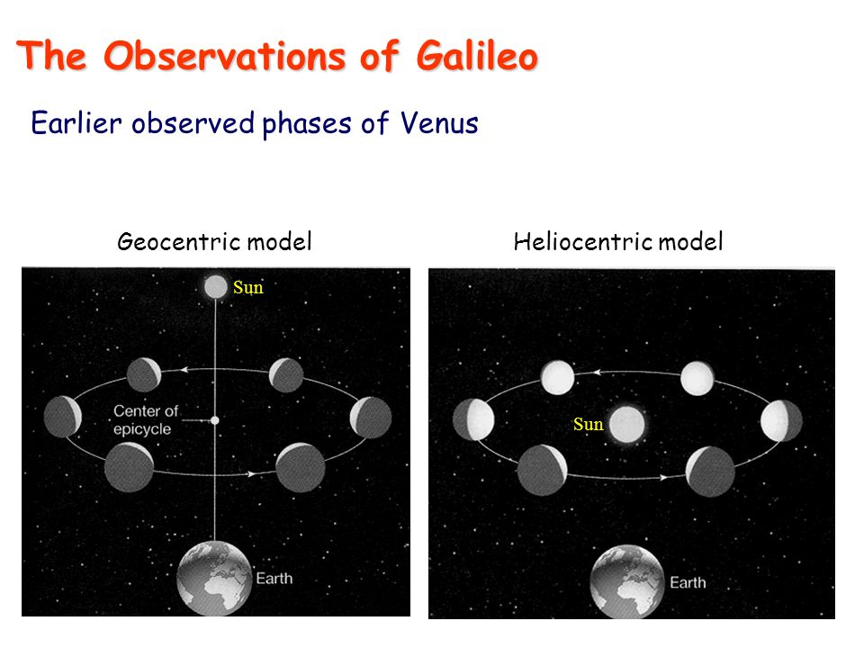 Geocentric modelHeliocentric model Sun The Observations of Galileo Earlier observed phases of Venus