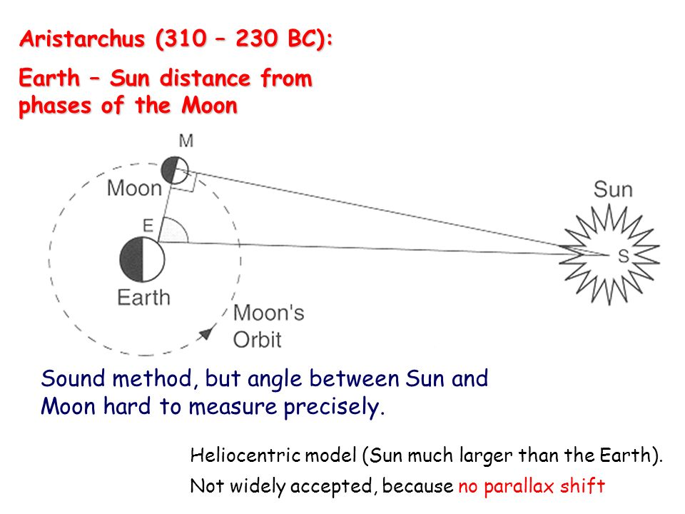 Aristarchus (310 – 230 BC): Earth – Sun distance from phases of the Moon Sound method, but angle between Sun and Moon hard to measure precisely.