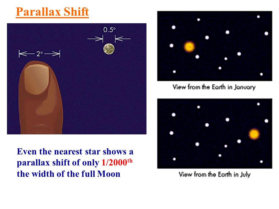 Even the nearest star shows a parallax shift of only 1/2000 th the width of the full Moon Parallax Shift