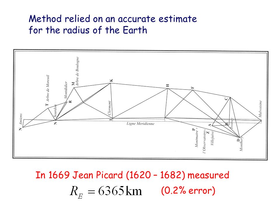 Method relied on an accurate estimate for the radius of the Earth In 1669 Jean Picard (1620 – 1682) measured (0.2% error)