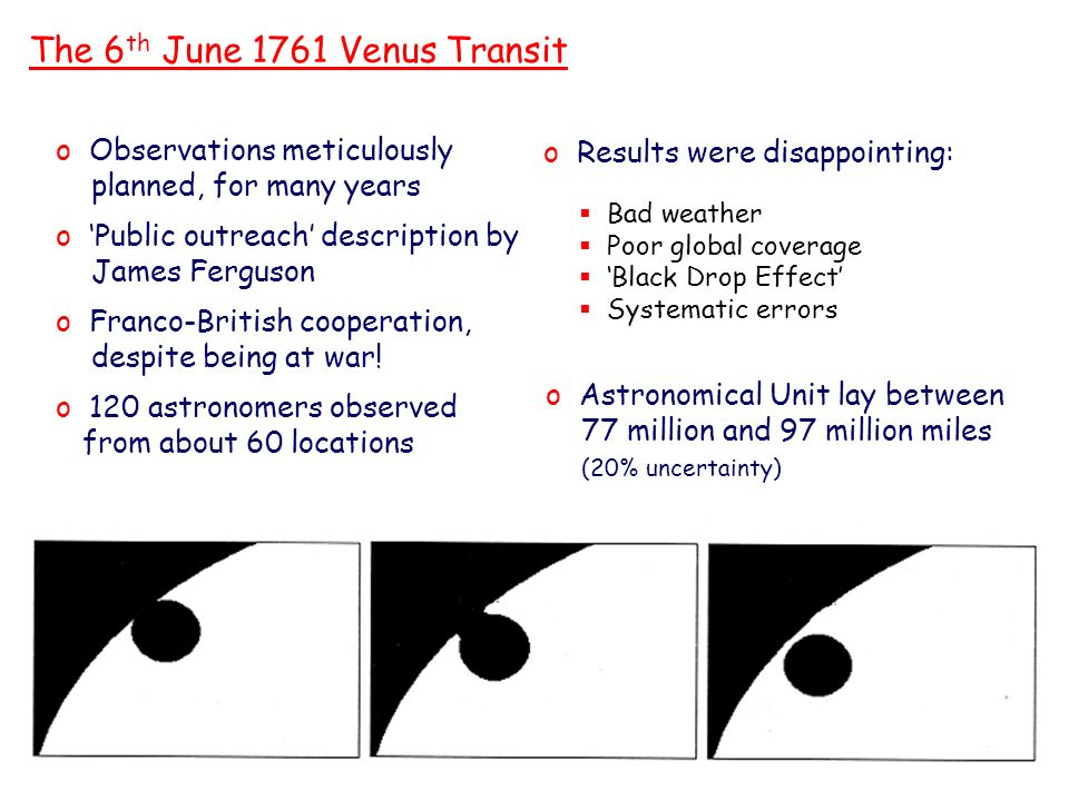 The 6 th June 1761 Venus Transit o Results were disappointing: o Astronomical Unit lay between 77 million and 97 million miles (20% uncertainty) Bad weather Poor global coverage Black Drop Effect Systematic errors o Observations meticulously planned, for many years o Public outreach description by James Ferguson o Franco-British cooperation, despite being at war.