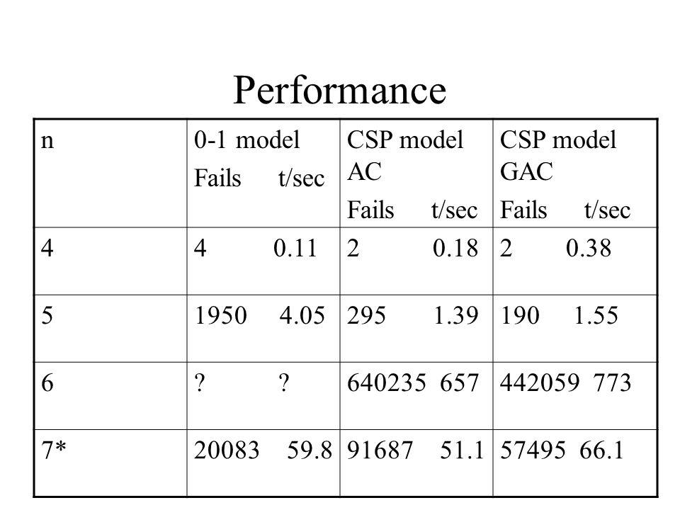 Performance n0-1 model Fails t/sec CSP model AC Fails t/sec CSP model GAC Fails t/sec 44 0.112 0.182 0.38 51950 4.05295 1.39190 1.55 6.