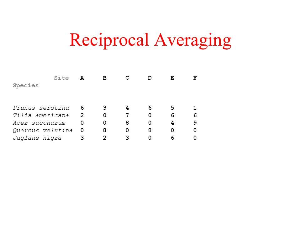 Reciprocal Averaging Site A B C D E F Species Prunus serotina 6 3 4 6 5 1 Tilia americana 2 0 7 0 6 6 Acer saccharum 0 0 8 0 4 9 Quercus velutina 0 8 0 8 0 0 Juglans nigra 3 2 3 0 6 0