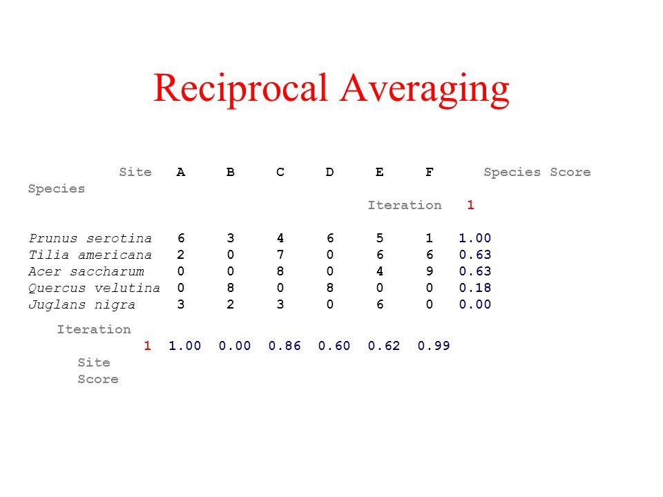 Reciprocal Averaging Site A B C D E F Species Score Species Iteration 1 Prunus serotina 6 3 4 6 5 1 1.00 Tilia americana 2 0 7 0 6 6 0.63 Acer saccharum 0 0 8 0 4 9 0.63 Quercus velutina 0 8 0 8 0 0 0.18 Juglans nigra 3 2 3 0 6 0 0.00 Iteration 1 1.00 0.00 0.86 0.60 0.62 0.99 Site Score