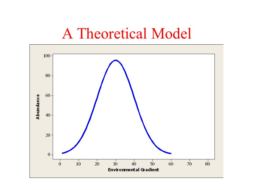 A Theoretical Model