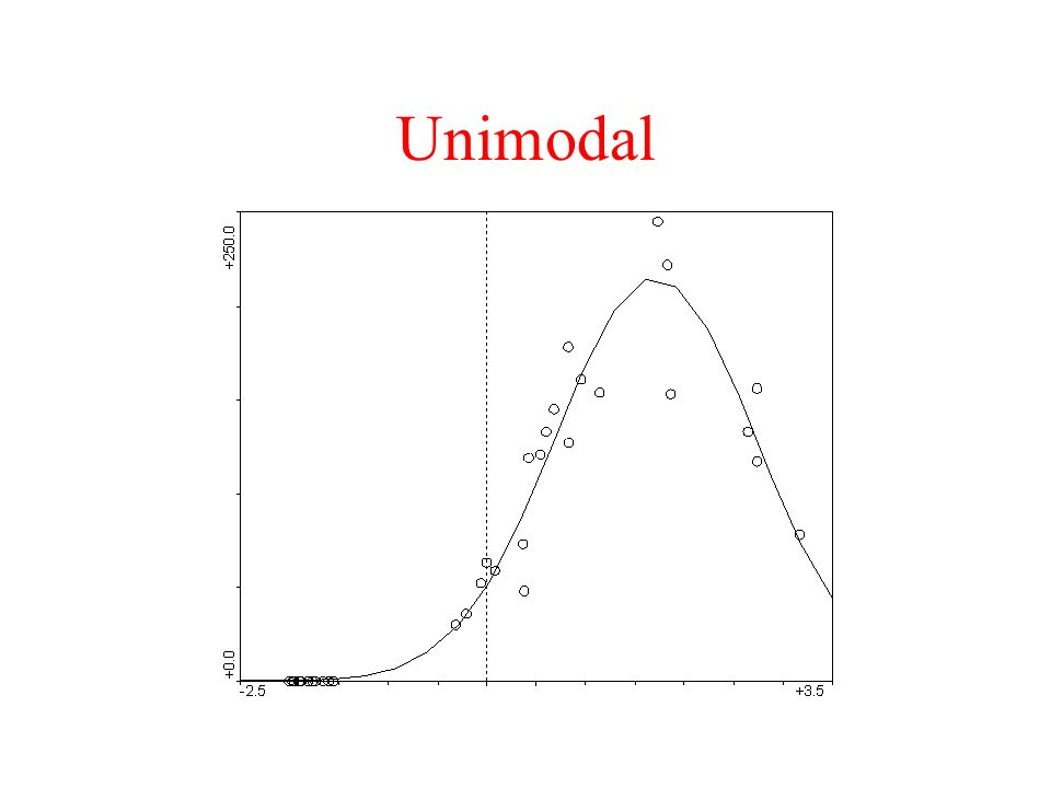 Direct Gradient Analysis Environmental gradients are constructed from the relationship between species environmental variables Three methods: Redundancy Analysis - linear model Canonical (or Constrained) Correspondence Analysis - unimodal model Detrended CCA - modified unimodal model