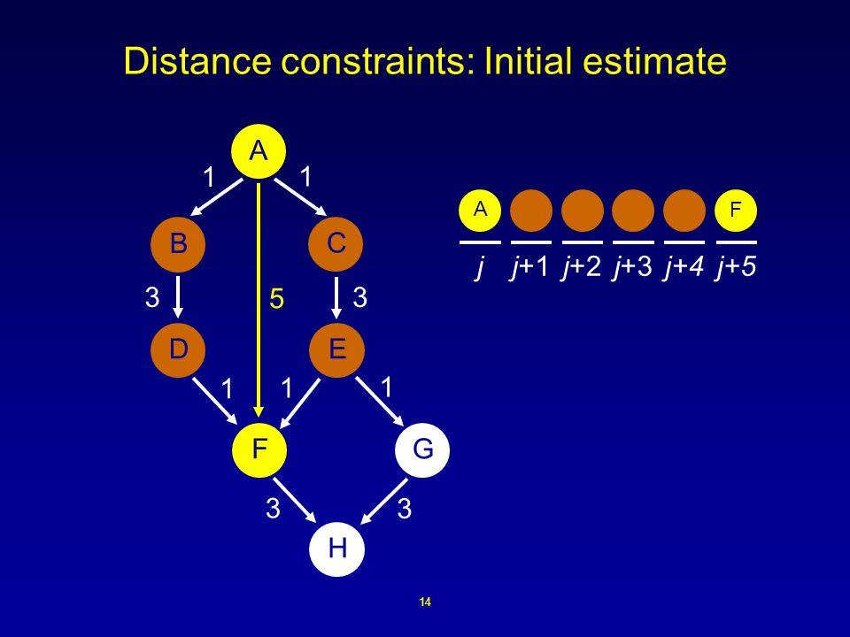 14 Distance constraints: Initial estimate A B ED H FG C 1 1 1 3 3 1 3 1 3 jj+1j+2j+3j+4j+5 5 A F