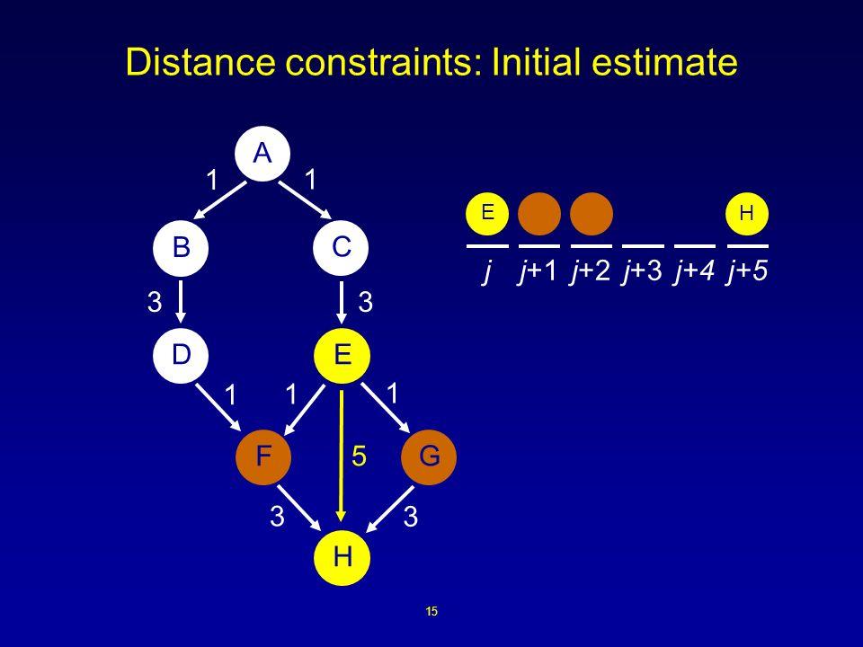 15 Distance constraints: Initial estimate A B ED H FG C 1 1 1 3 3 1 3 1 3 jj+1j+2j+3j+4j+5 E H 5