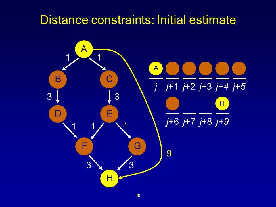 16 Distance constraints: Initial estimate A B ED H FG C 1 1 1 3 3 1 3 1 3 9 A jj+1j+2j+3j+4j+5 j+6j+7j+8j+9 H