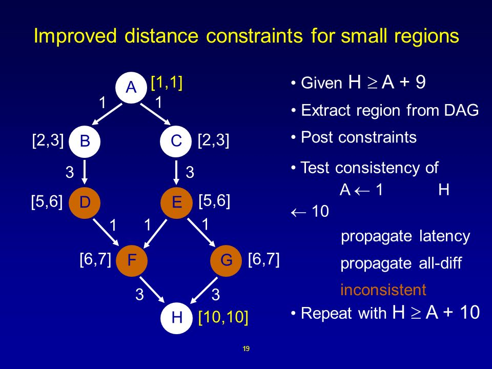 19 Improved distance constraints for small regions Repeat with H A + 10 Extract region from DAG Post constraints A B ED H FG C 1 1 1 3 3 1 3 1 3 [1,1] [10,10] [2,3] [5,6] [6,7] [2,3] propagate latency Test consistency of A 1 H 10 Given H A + 9 propagate all-diff inconsistent