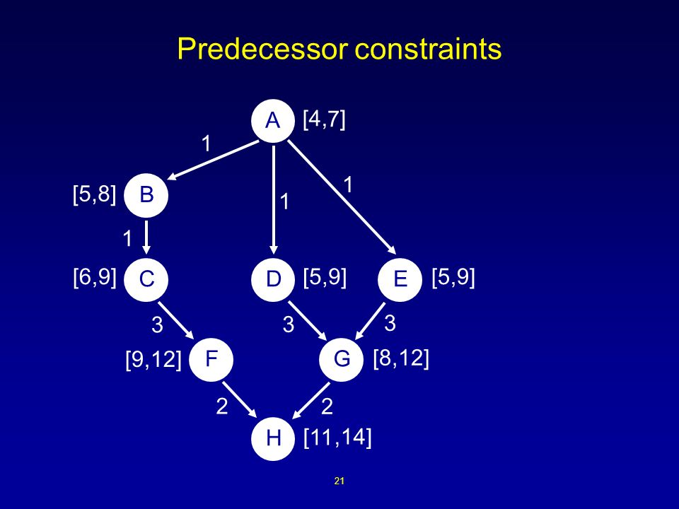 21 Predecessor constraints [4, ] 3 1 A B DCE H FG 3 3 2 2 1 1 1 [,14] [5,9] [8,12] [9,12] [5,9][6,9] [5,8] 7 11