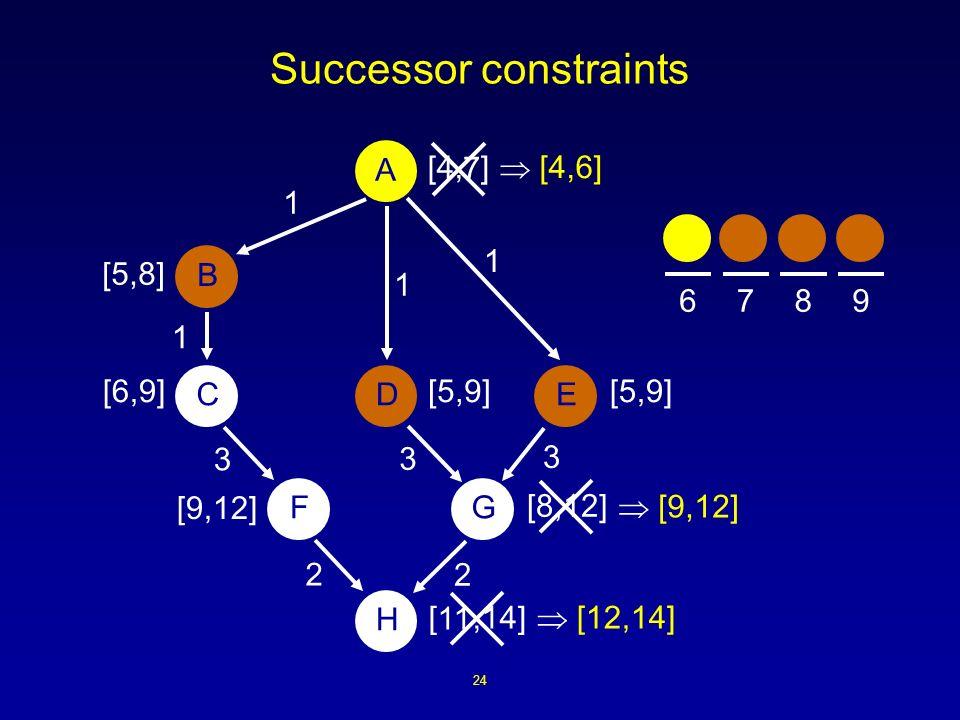 24 Successor constraints [4, ] 3 1 A B DCE H FG 3 3 2 2 1 1 1 [,14] [5,9] [8,12] [9,12] [5,9][6,9] [5,8] 7 11 [9,12] [12,14] [4,6] 6789