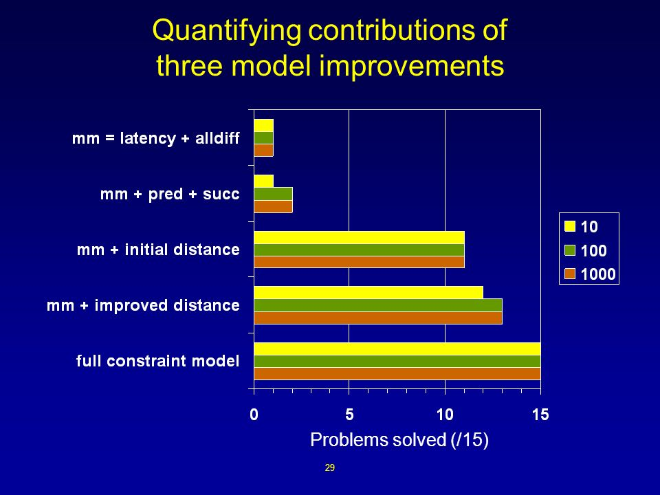 29 Quantifying contributions of three model improvements Problems solved (/15)
