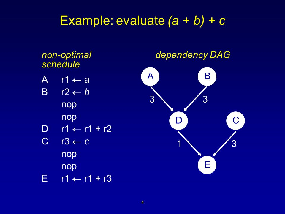4 Example: evaluate (a + b) + c non-optimal schedule Ar1 a Br2 b nop Dr1 r1 + r2 Cr3 c nop Er1 r1 + r3 AB DC E 33 31 dependency DAG
