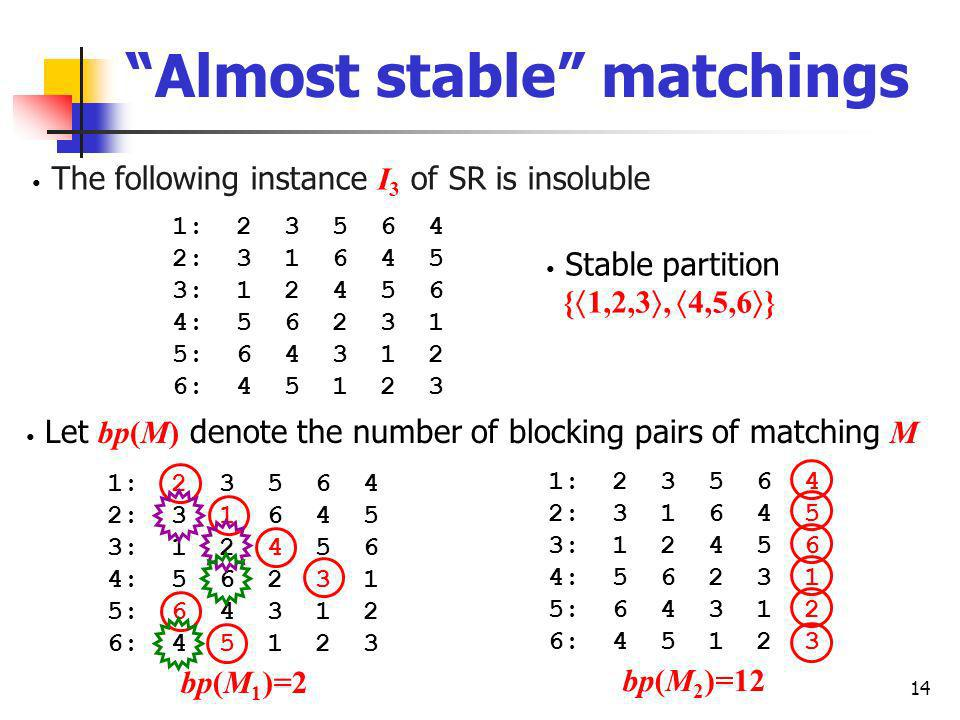 14 Almost stable matchings The following instance I 3 of SR is insoluble 1: 2 3 5 6 4 2: 3 1 6 4 5 3: 1 2 4 5 6 4: 5 6 2 3 1 5: 6 4 3 1 2 6: 4 5 1 2 3 Let bp(M) denote the number of blocking pairs of matching M Stable partition { 1,2,3, 4,5,6 } bp(M 2 )=12 1: 2 3 5 6 4 2: 3 1 6 4 5 3: 1 2 4 5 6 4: 5 6 2 3 1 5: 6 4 3 1 2 6: 4 5 1 2 3 1: 2 3 5 6 4 2: 3 1 6 4 5 3: 1 2 4 5 6 4: 5 6 2 3 1 5: 6 4 3 1 2 6: 4 5 1 2 3 bp(M 1 )=2