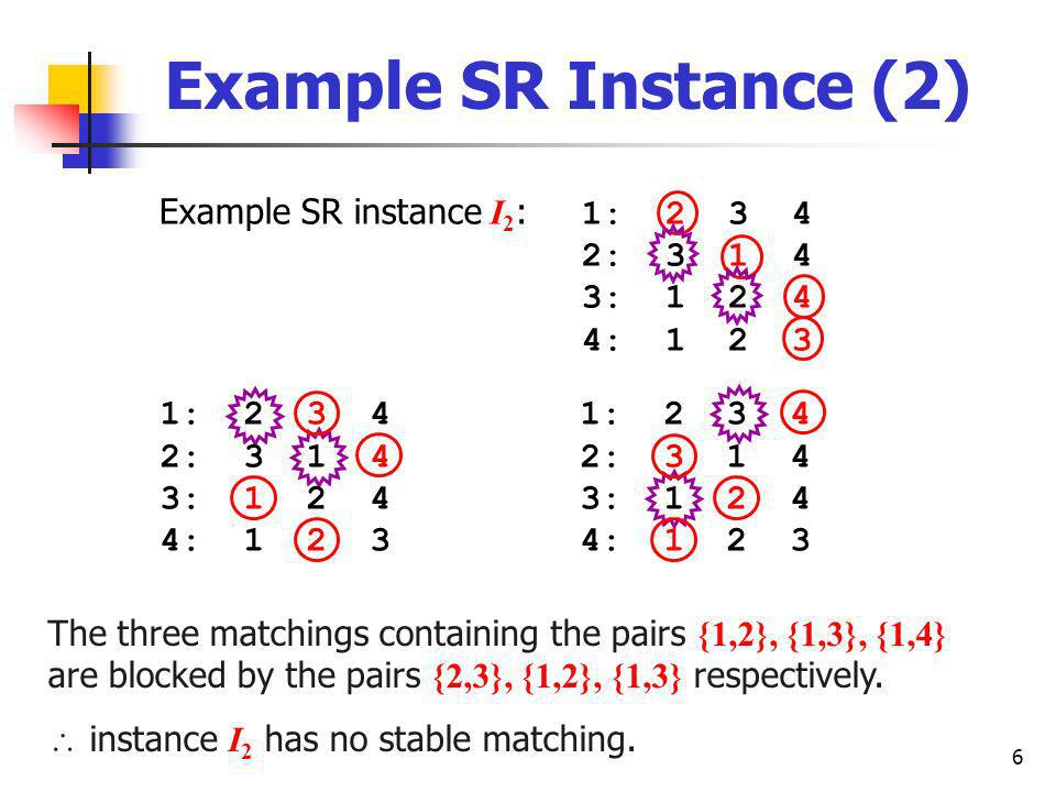 6 Example SR Instance (2) Example SR instance I 2 : 1: 2 3 4 2: 3 1 4 3: 1 2 4 4: 1 2 3 The three matchings containing the pairs {1,2}, {1,3}, {1,4} are blocked by the pairs {2,3}, {1,2}, {1,3} respectively.