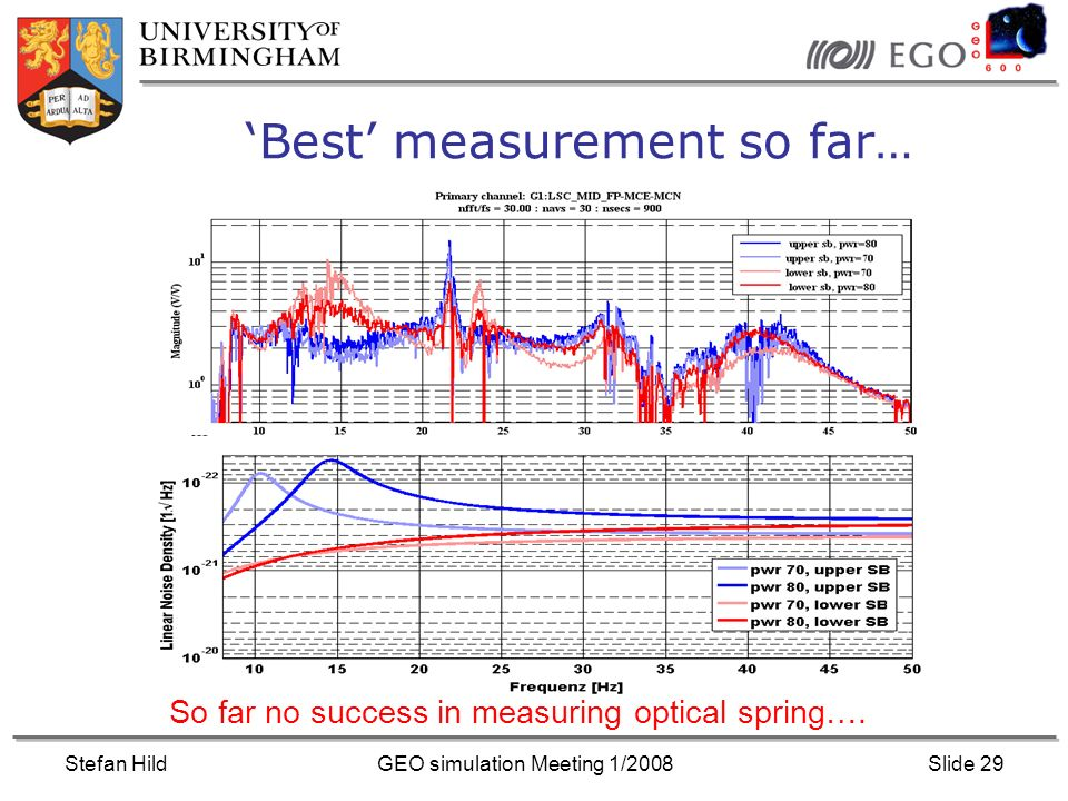 Stefan HildGEO simulation Meeting 1/2008Slide 29 Best measurement so far… So far no success in measuring optical spring….