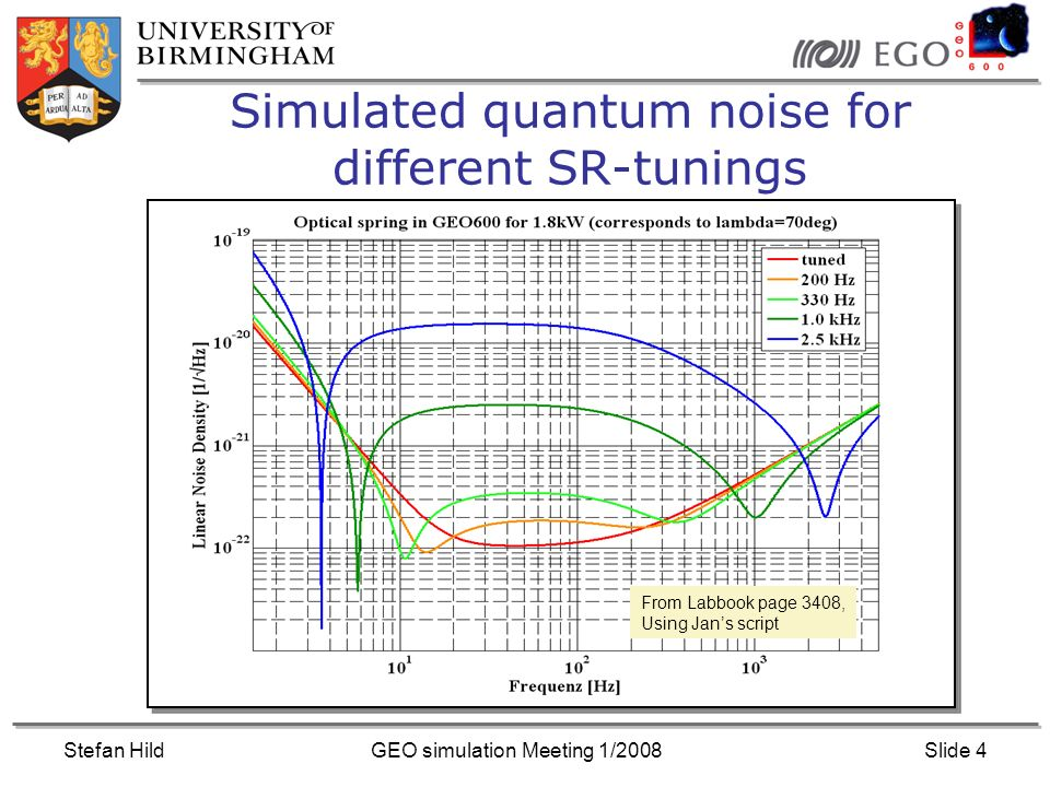 Stefan HildGEO simulation Meeting 1/2008Slide 5 Simulated quantum noise for different optical powers From Labbook page 3177, Using Jans script SR-tuning of 350 Hz
