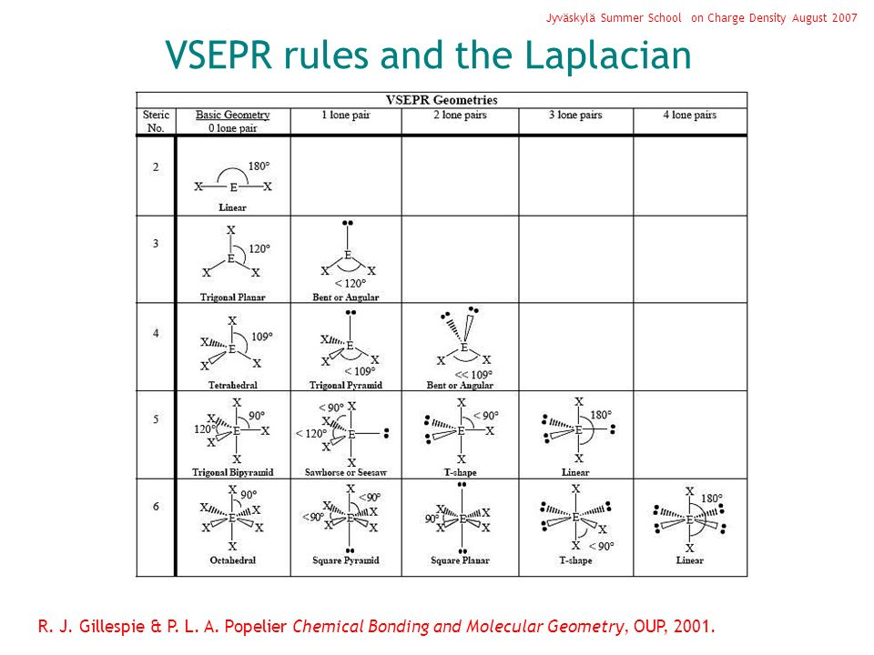 VSEPR rules and the Laplacian Jyväskylä Summer School on Charge Density August 2007 R. J. Gillespie & P. L. A. Popelier Chemical Bonding and Molecular