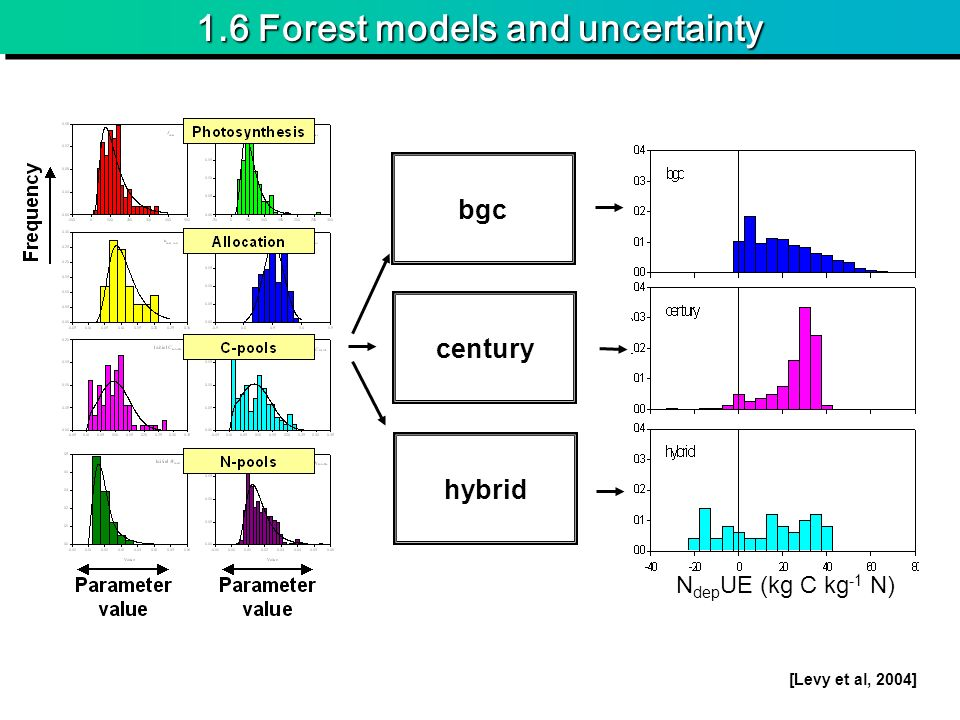 1.6 Forest models and uncertainty bgc century hybrid N dep UE (kg C kg -1 N) [Levy et al, 2004]