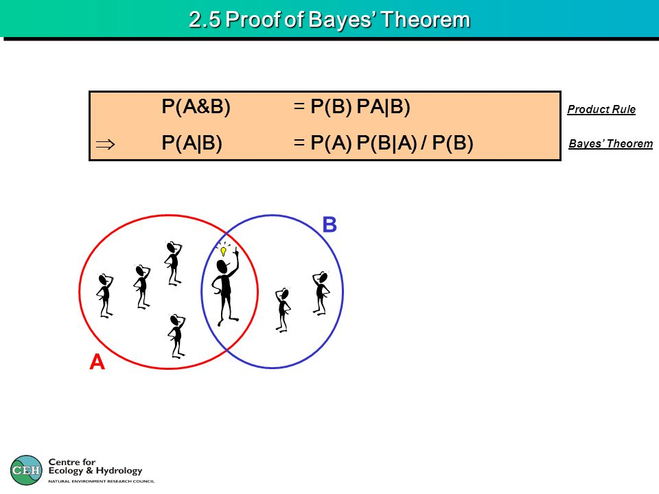 2.5 Proof of Bayes Theorem P(A&B)= P(B) PA|B) P(A|B)= P(A) P(B|A) / P(B) A B Product Rule Bayes Theorem