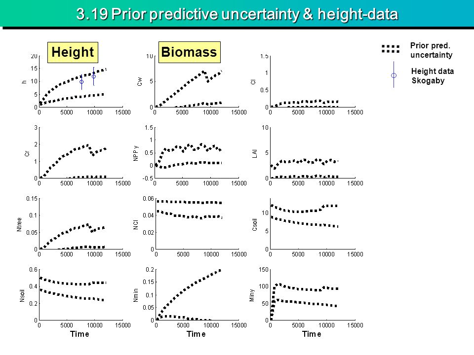 3.19 Prior predictive uncertainty & height-data Height Biomass Prior pred.