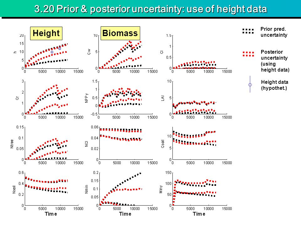 3.20 Prior & posterior uncertainty: use of height data Height Biomass Prior pred.