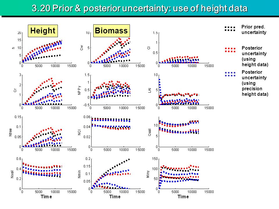 3.20 Prior & posterior uncertainty: use of height data Height Biomass Prior pred. uncertainty Posterior uncertainty (using height data) Posterior unce