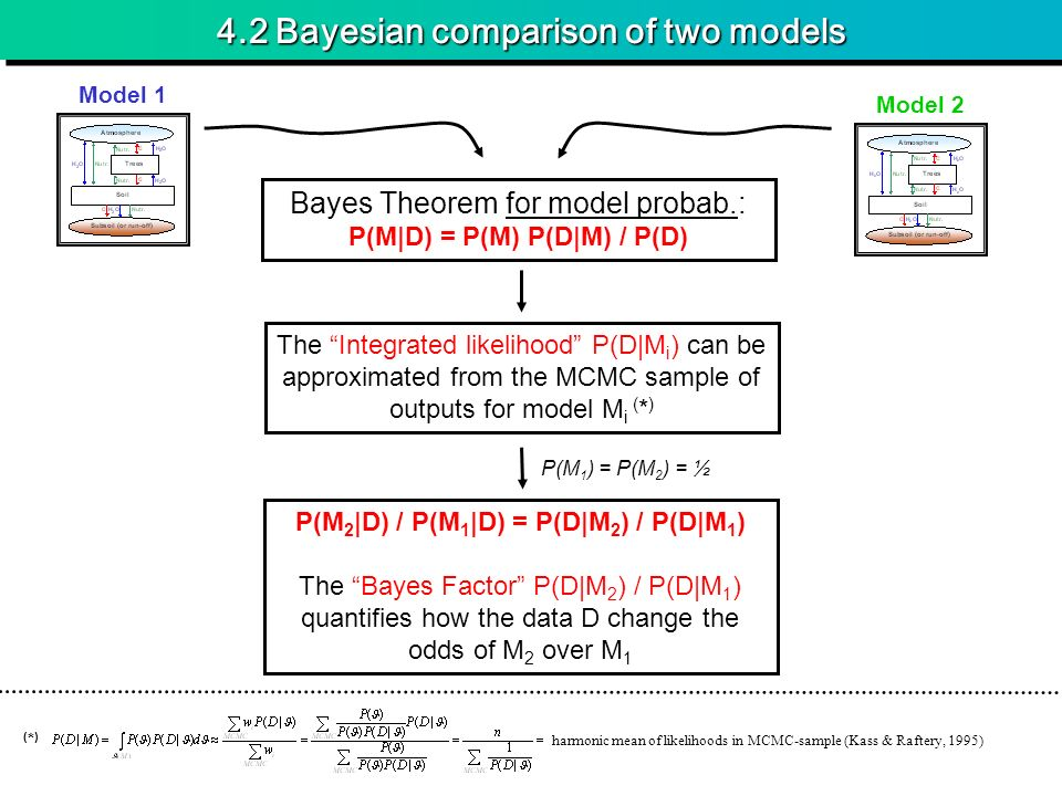 4.2 Bayesian comparison of two models Bayes Theorem for model probab.: P(M|D) = P(M) P(D|M) / P(D) The Integrated likelihood P(D|M i ) can be approximated from the MCMC sample of outputs for model M i ( * ) Model 1 Model 2 P(M 2 |D) / P(M 1 |D) = P(D|M 2 ) / P(D|M 1 ) The Bayes Factor P(D|M 2 ) / P(D|M 1 ) quantifies how the data D change the odds of M 2 over M 1 P(M 1 ) = P(M 2 ) = ½ (*)(*) harmonic mean of likelihoods in MCMC-sample (Kass & Raftery, 1995)